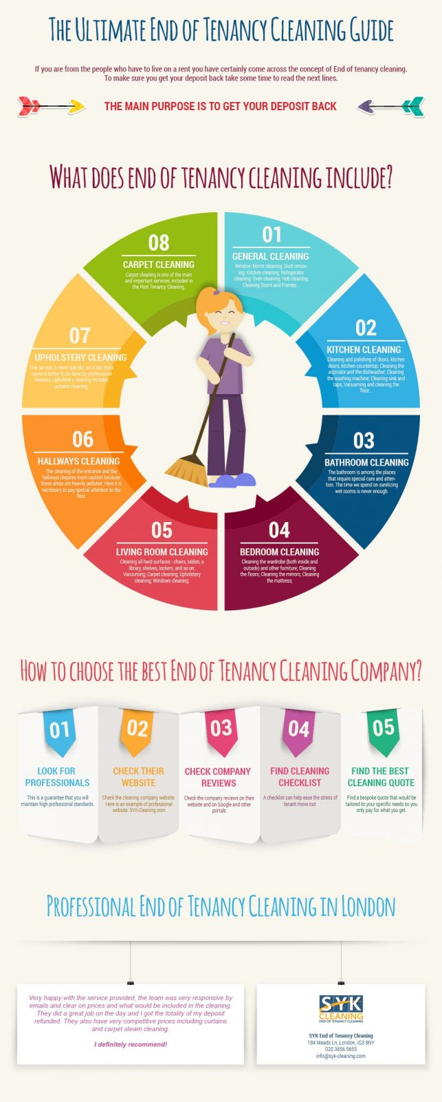 infographic end of tenancy cleaning guide
